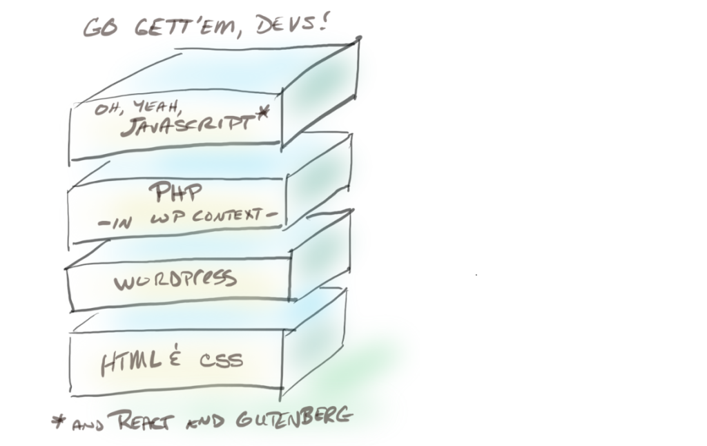 A stack of boxes showing elements needed for WordPress developers: HTML and CSS, WordPress, PHP, and JavaScript.